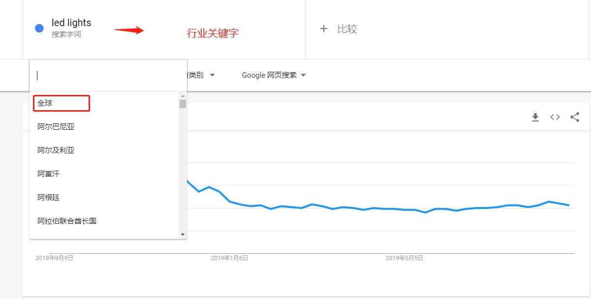 谷歌趋势使用截图