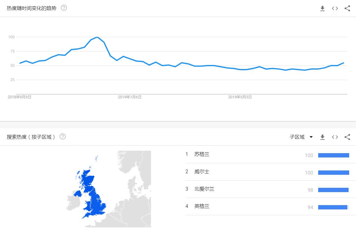 谷歌趋势国家热点分析