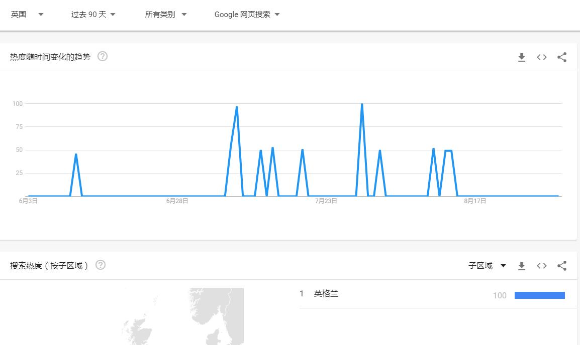 谷歌趋势搜索时间查询