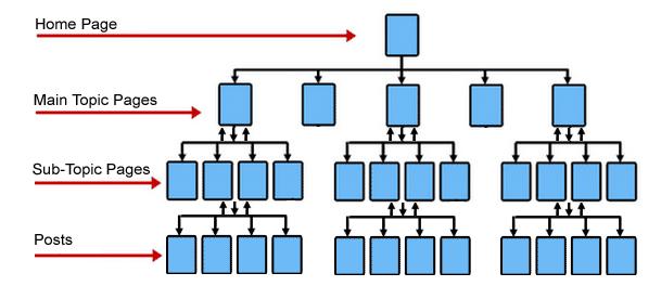 网站结构配图