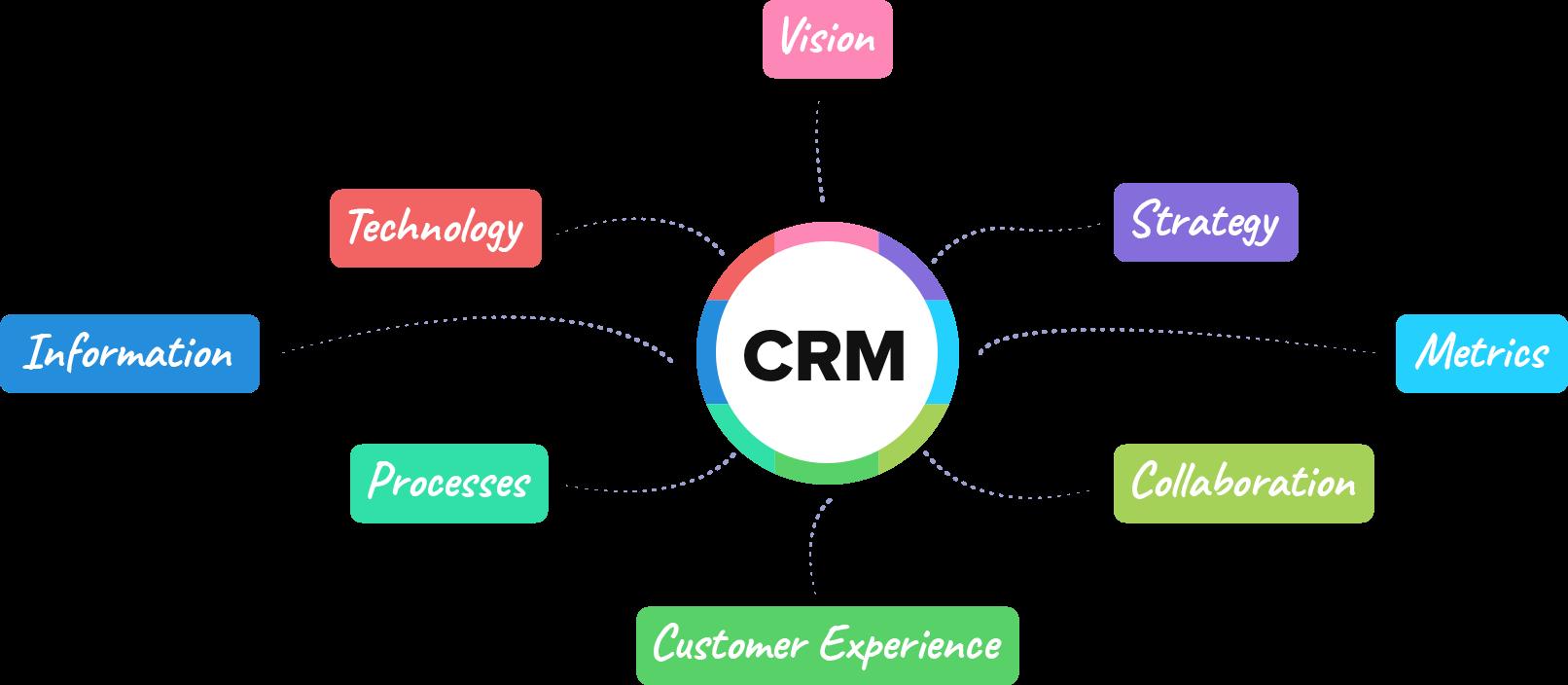 CRM销售支持配图