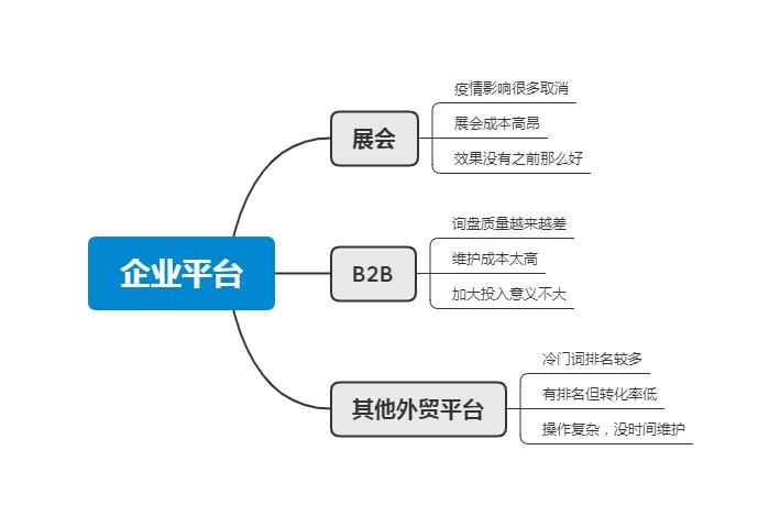 外贸企业平台分析