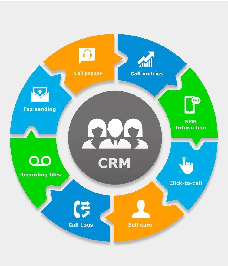 什么是外贸CRM?